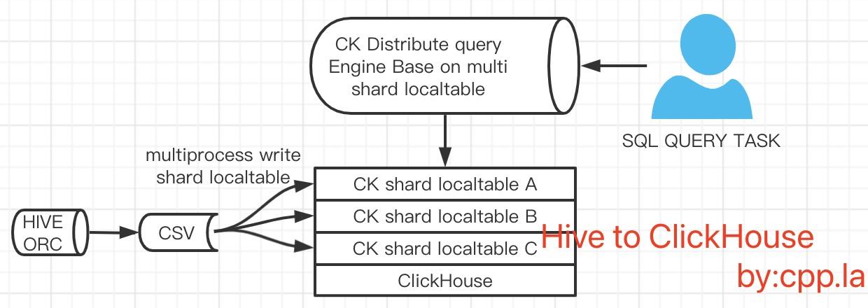 HiveToClickHouse架构方案图一