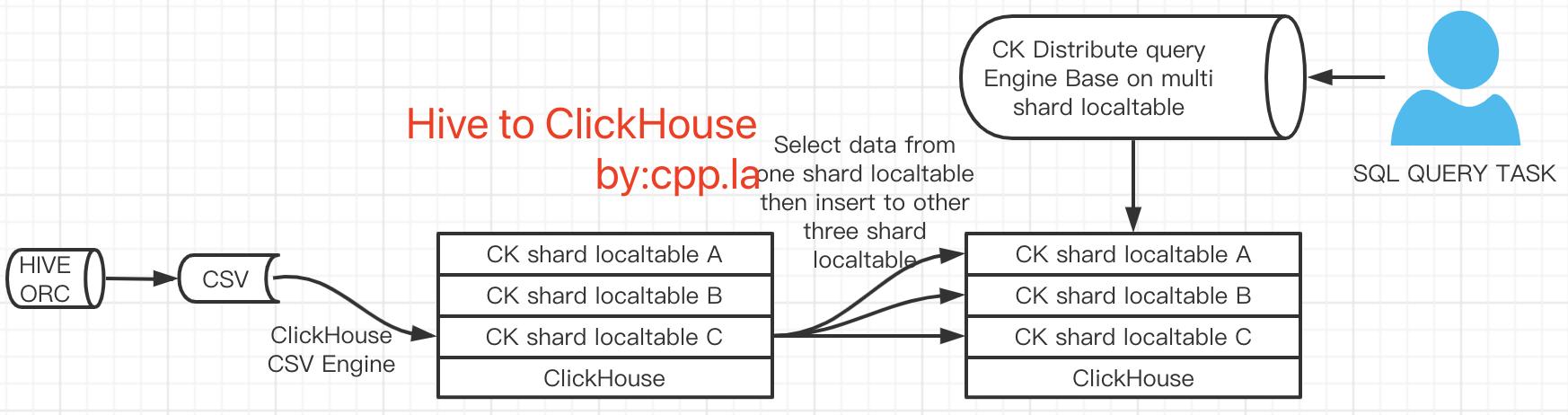 HiveToClickHouse架构方案图二