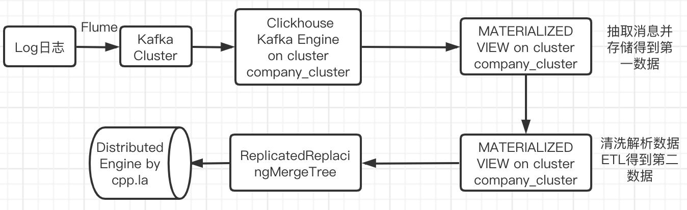 clickhouse-kafka高可用实时落地生产流程图